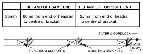 control-end-bracket-location